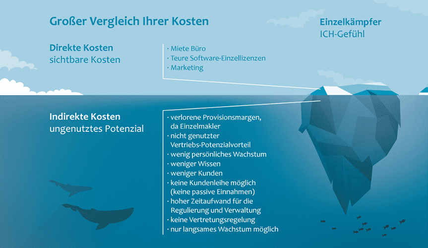 """Das Märchen vom """"erfolgreichen"""" Einzelkämpfer"""