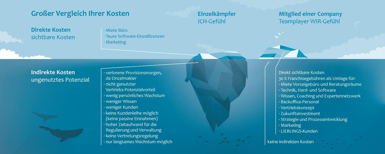 Eisberg-Eisschollen-Modell