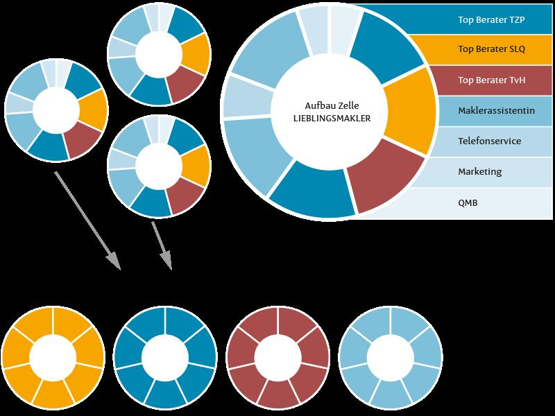 Unsere Unternehmenstruktur Diagramme
